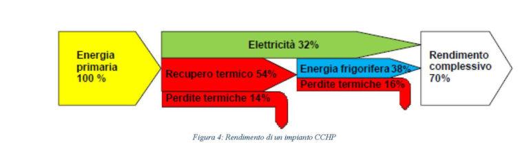 Descrizione  trigenerazione PdC geotermica_Pagina_3